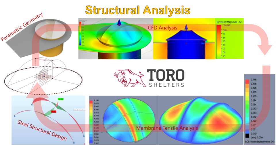 tensile fabric structure analysis toro shelters